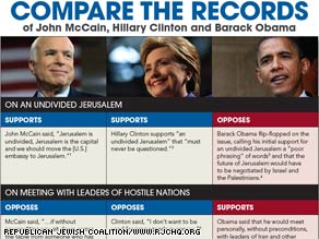 Sen. Hillary Clinton, who supports Sen. Barack Obama's presidential bid, is featured in an anti-Obama newspaper ad by the Republican Jewish Coalition.