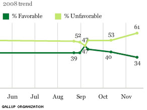 Only 34 percent of Americans have a favorable view of the Republican Party.