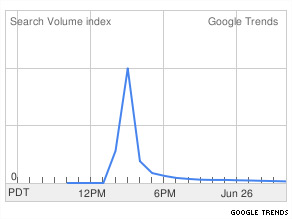 Volcanic trend on Google