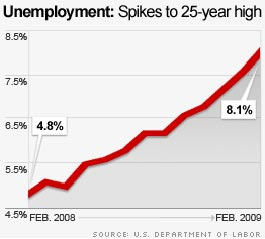 Unemployment hits 25-year high