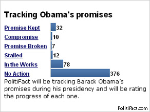 President Obama after six months: 32 promises kept, 7 broken and 300-plus still to work on - according to PolitiFact.com.