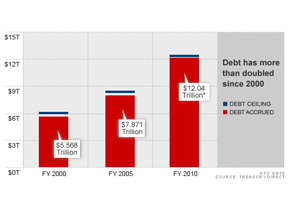 Debt has more than doubled since 2000.