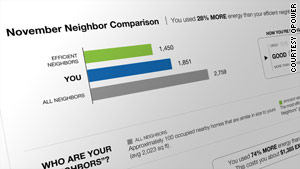 OPOWER, a software company, gives energy users a report that compares their efficiency to that of neighbors.
