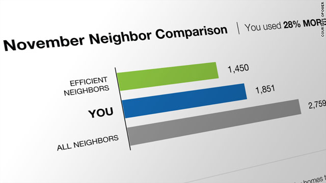 OPOWER aims to get people to use less energy by providing them with interesting reports about their own energy usage.