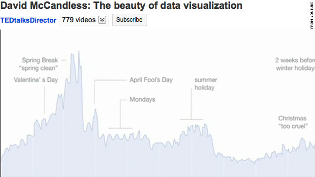This chart tracks relationship trouble via Facebook status updates, which show a spike of breakups in the spring.