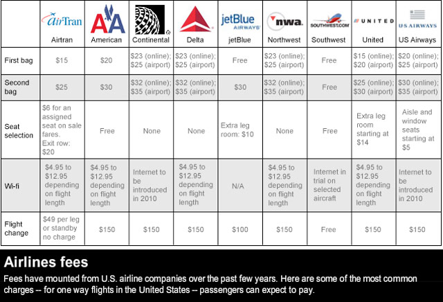 Continental Matches Delta Baggage Fee Increase Cnn Com