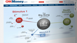 The big bang: Stimulus tracker