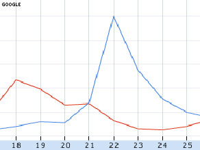 Google search graph of 'health care bill' in blue versus 'march madness' in red between March 17 and March 26.