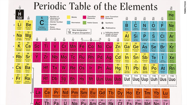 Periodic table gets a makeover