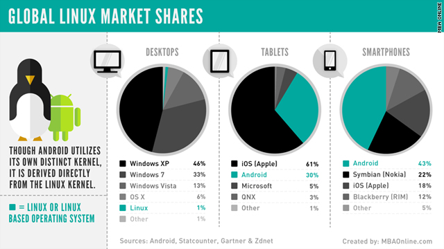 Linux-powered software is growing quickly in emerging industries, as depicted in this CNN infographic from MBAOnline.com.