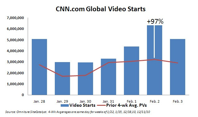 In wake of Egypt crisis, video usage on CNN.com, CNN Mobile skyrockets