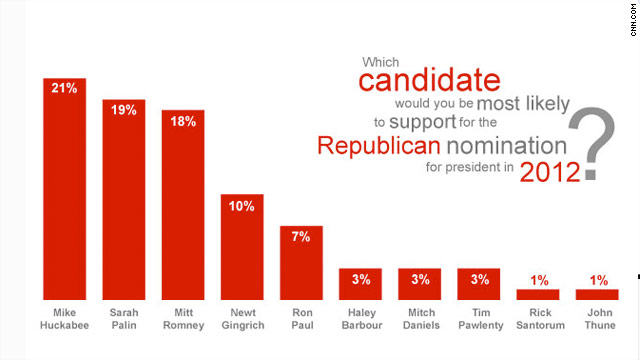 CNN Poll: Republicans want winner over ideology in 2012
