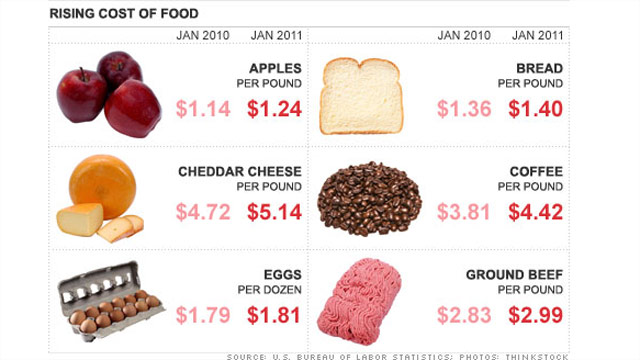 Groceries continue to chomp away at your wallet