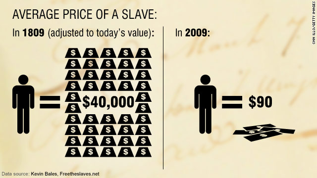 The average price of a slave has decreased.