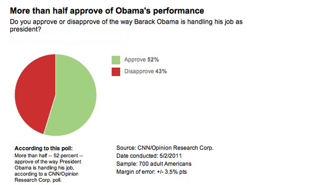 CNN Poll: Bin Laden killing gives Obama boost on terrorism &amp; Afghanistan approval