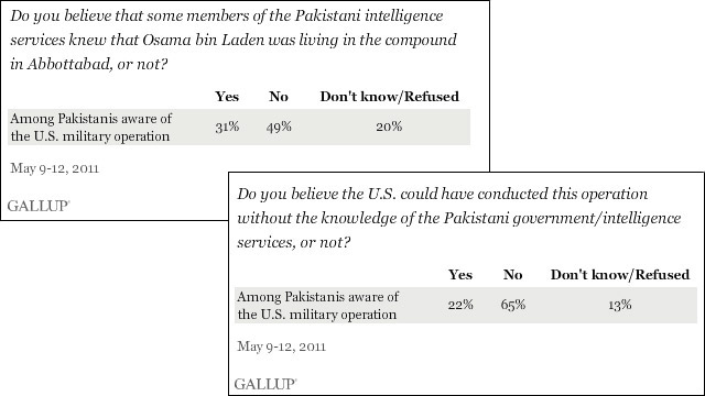 Pakistanis distrust their government too