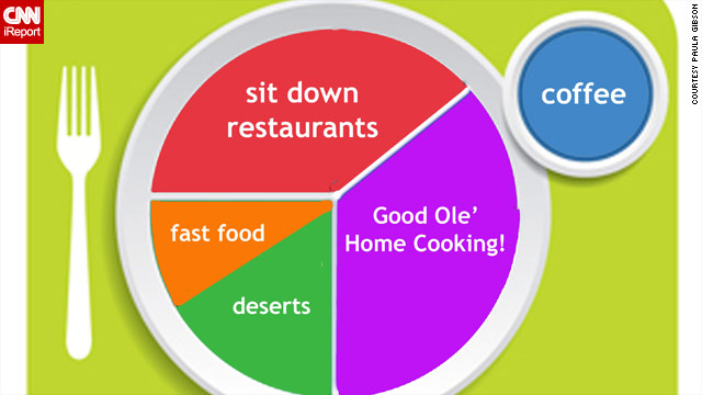 Ireport Myplate Gets Your Personal Touch Eatocracy Cnn Blogs