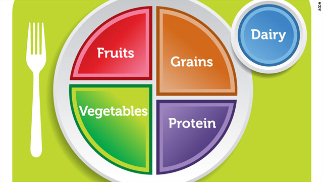Putting MyPlate to the test