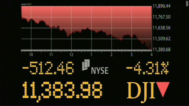 Dow drops 512 points