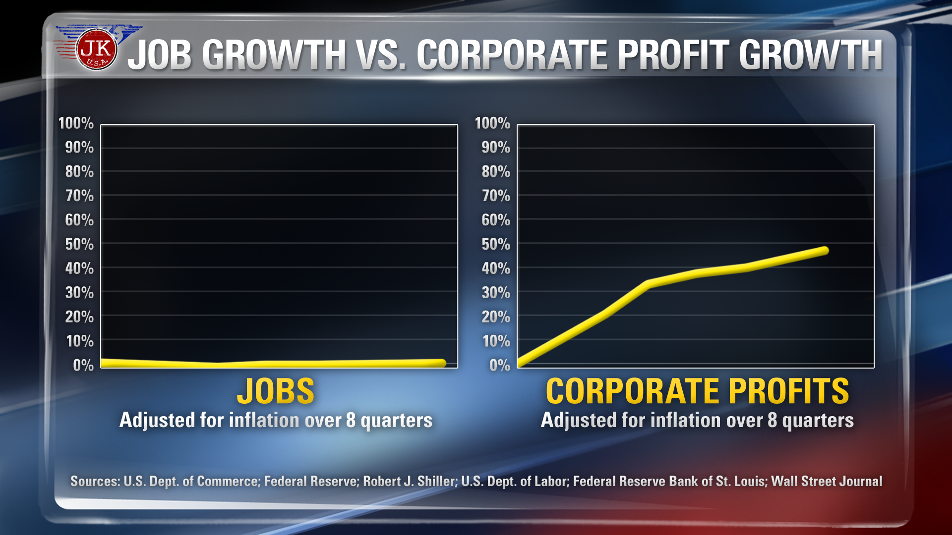 Job Growth vs. Corporate Profit Growth