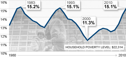 More Americans live in poverty