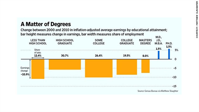 Only advanced degree-holders saw wage gains in last decade