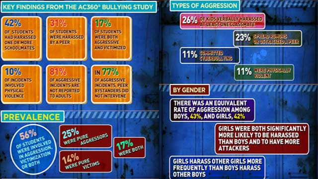 AC360 Bullying Infographic