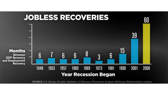 Fact: U.S. economy recovered from recession, but jobs lag far behind