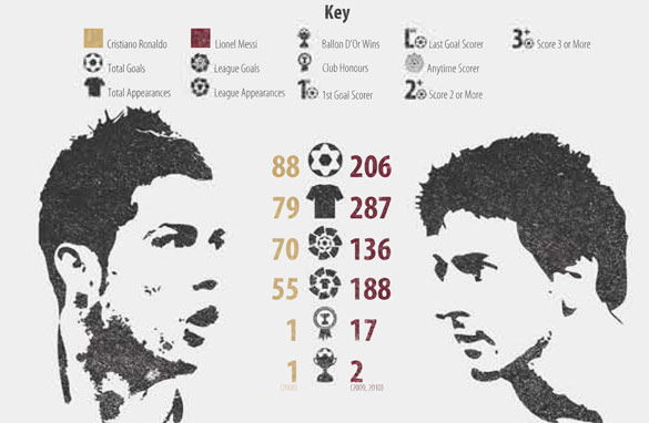 Barcelona's Lionel Messi and Cristiano Ronaldo will go head-to-head on Saturday (Image courtesy of Betclic).