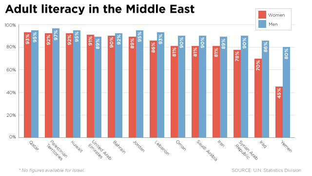 education in the middle east The term middle east was born out of a european perspective.