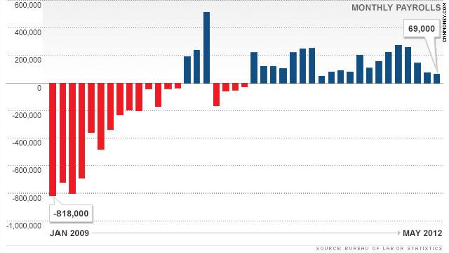 Obama's economy: A snapshot