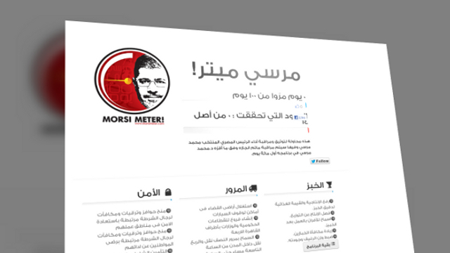 Introducing the &quot;Morsi Meter!&quot;