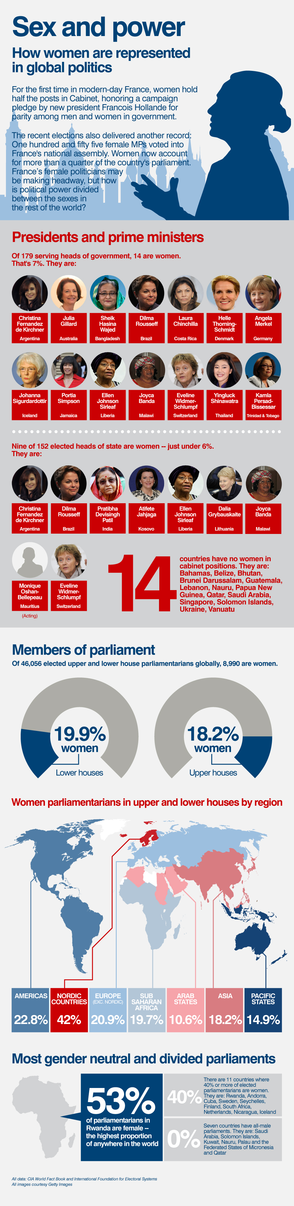 woman in political representation Women's representation in politics author: ivett kovacs originally published on: tableau public using data from the world development indicators, ivett kovacs creates a visual representation of the proportion of women in parliament around the world.