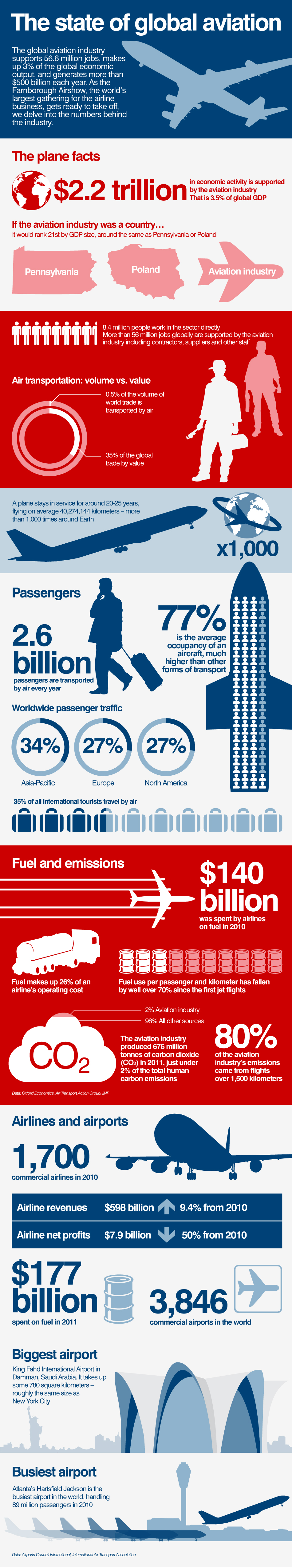 The state of global aviation - CNN com