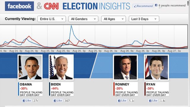 Facebook, CNN Unveil Election Insights