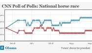 Track the latest CNN Poll of Polls