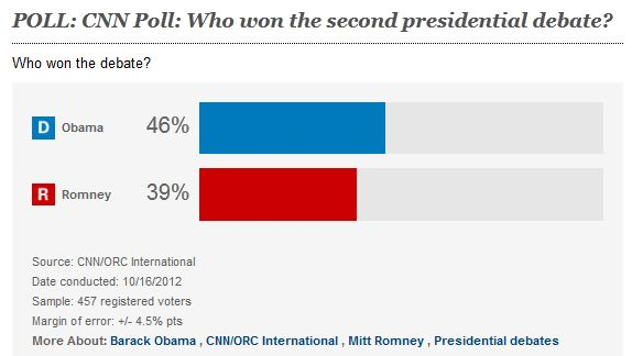 polls obama wins second debate