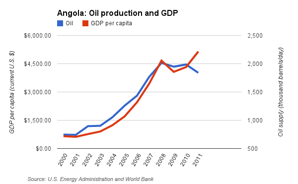 angola.oil.gdp3.copy.jpg