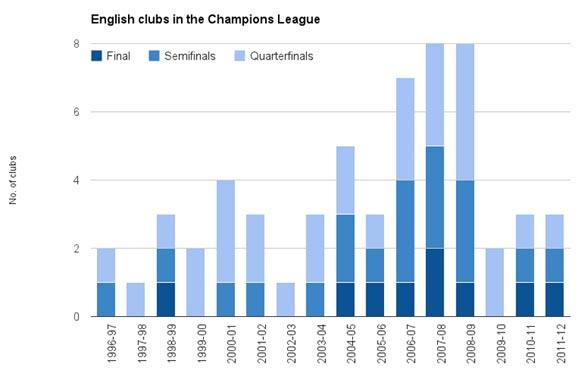 This chart shows when English clubs have reached the quarterfinals, semifinals and final.