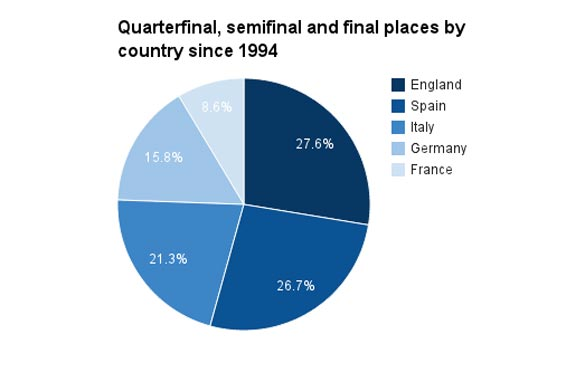 England has had more teams in the quarterfinals, semifinals and final than any other country.