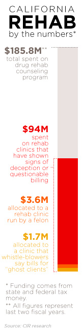 California rehab by the numbers