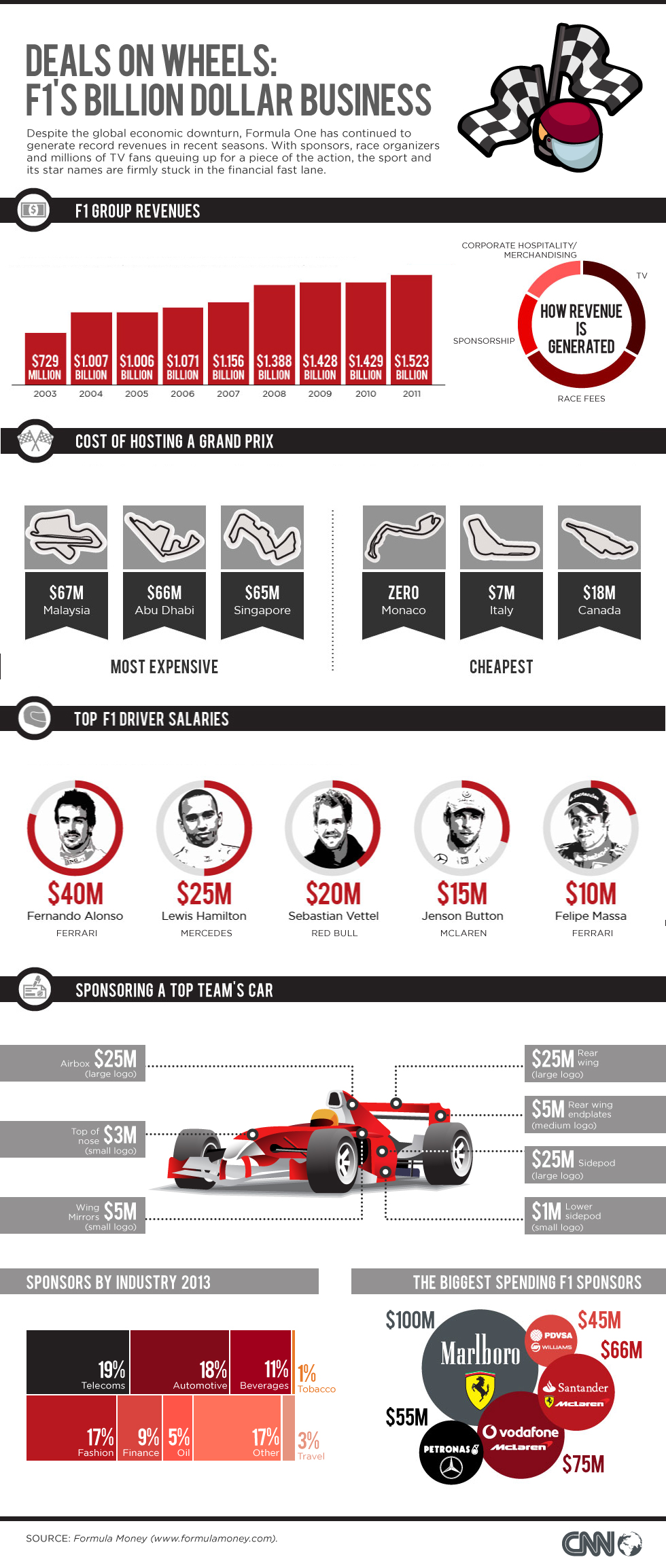 Formula 1 money infographic