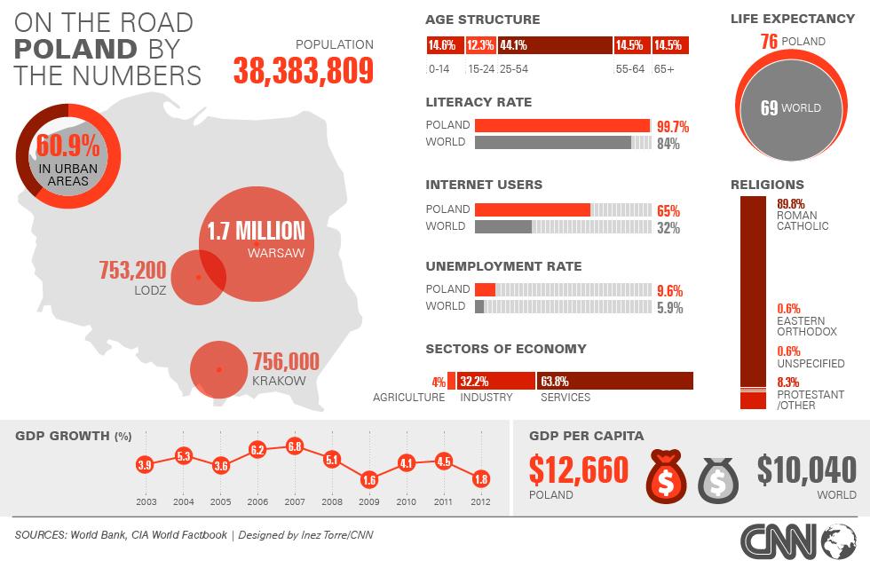 Polska w CNN (nie tylko w liczba