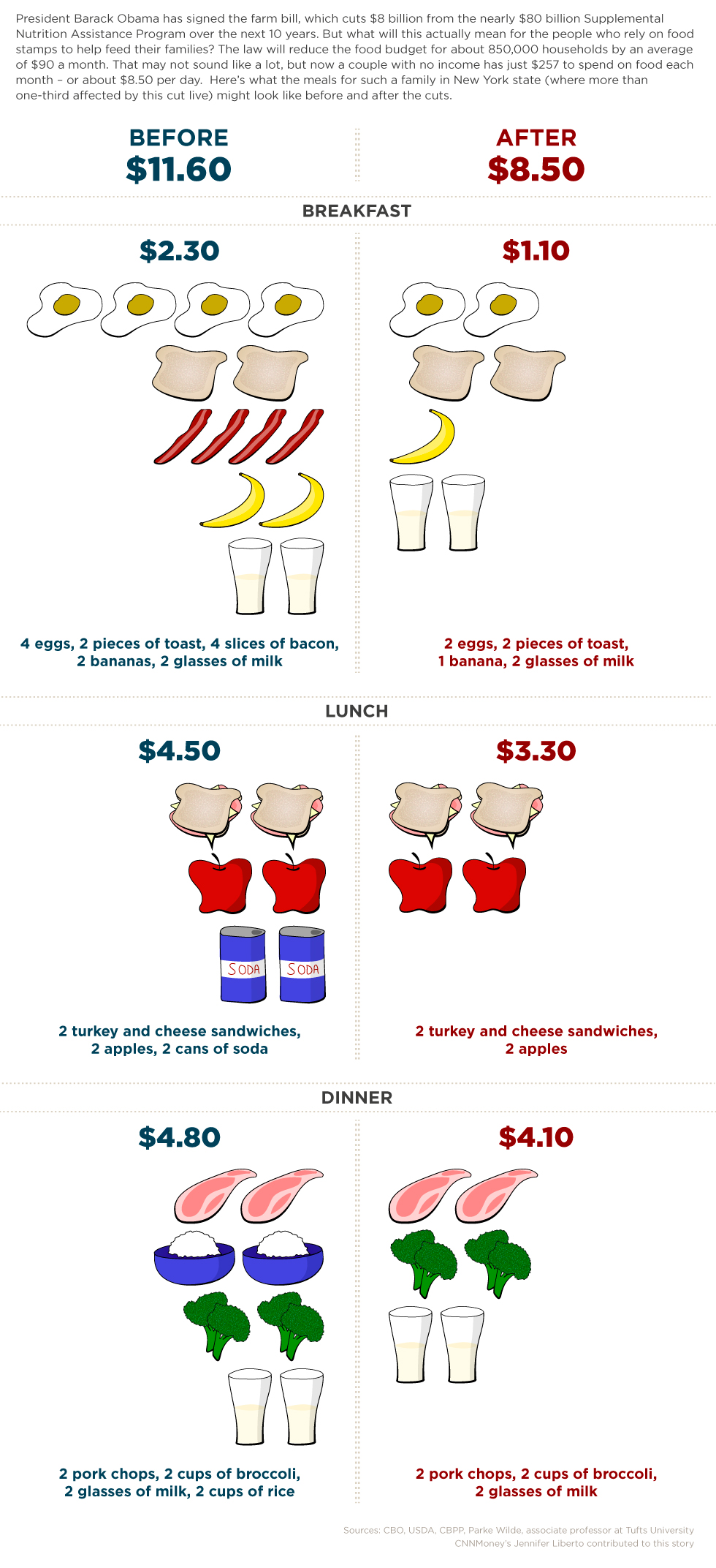 What food stamps could purchase, before and after
