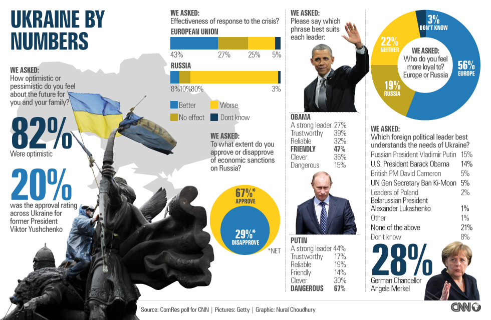 Ukraine favors Europe over Russia, new CNN poll finds