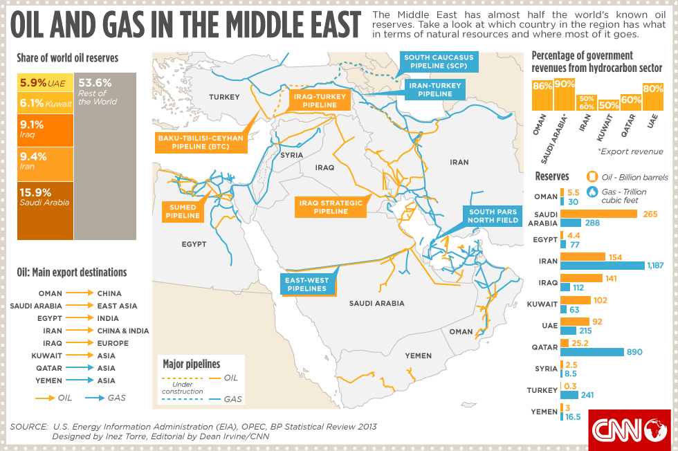 The Middle East S Wealth Of Natural Resources Oil Gas