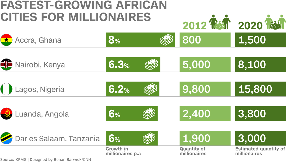 http://i2.cdn.turner.com/cnn/2015/images/04/14/africa-fastest-growing-cities-1100x620.jpg