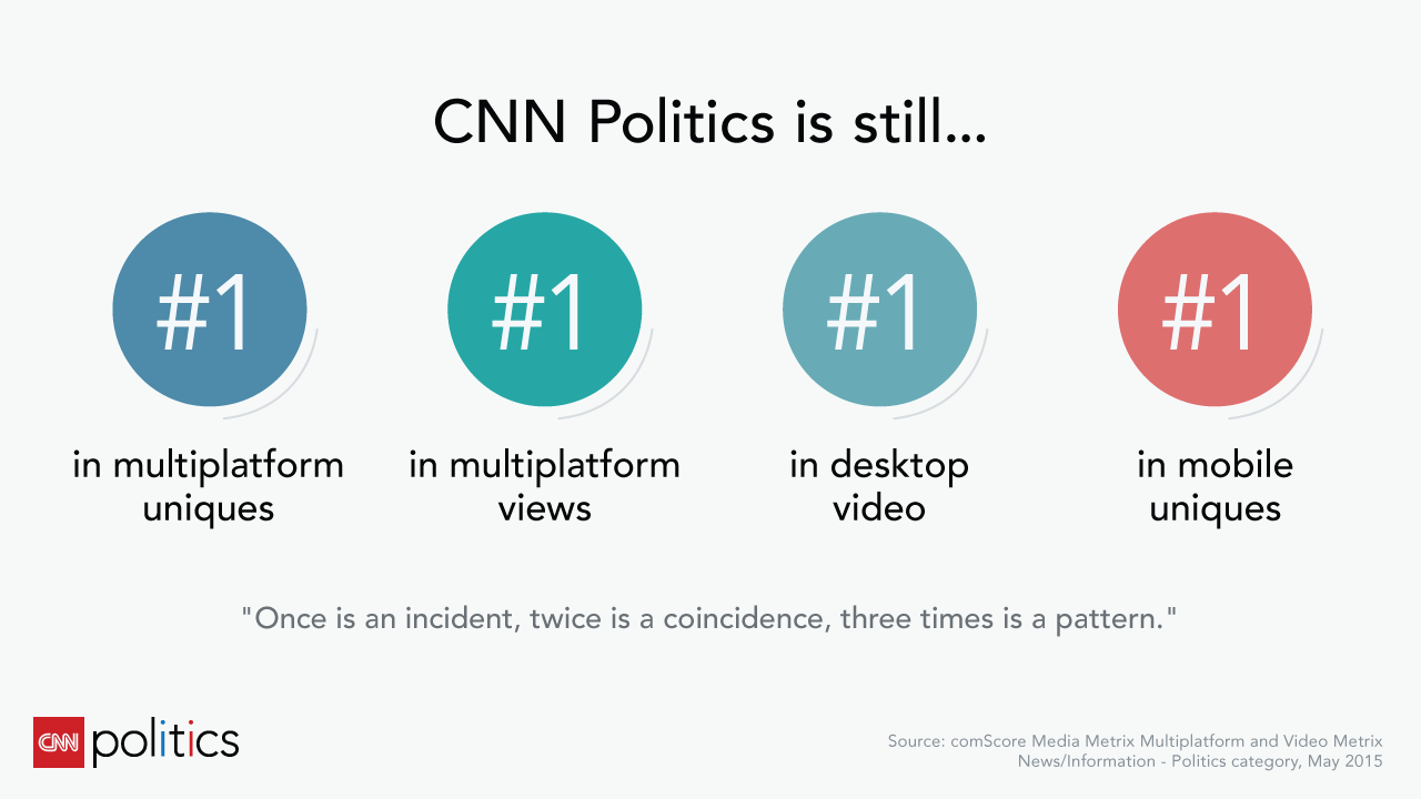CNN Politics Extends Winning Streak: 3 Straight Months as #1