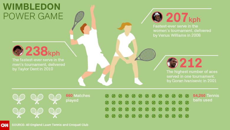Wimbledon 2015: Serena Williams survives against Watson