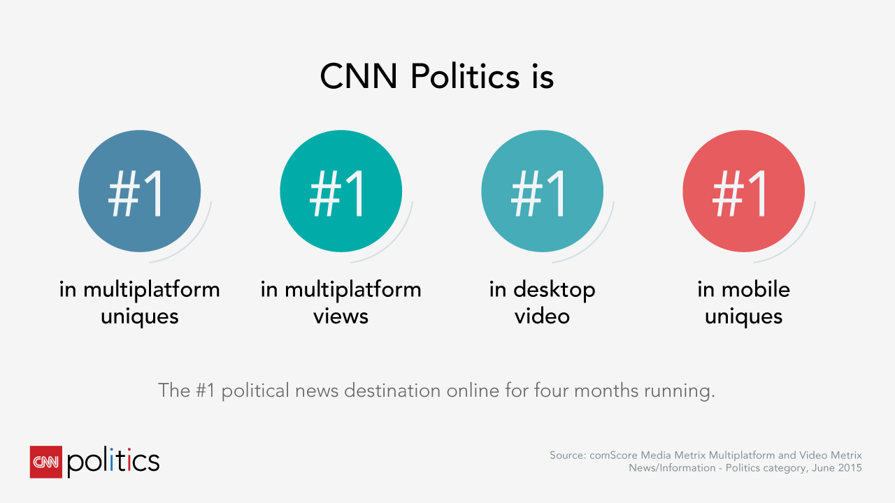 CNN Politics #1 for Four Straight Months
